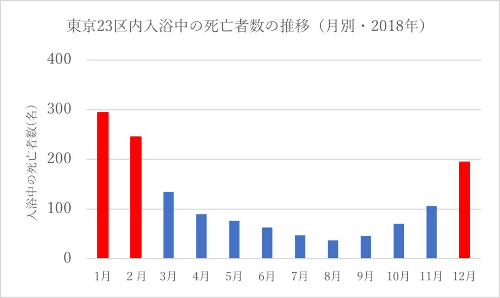 東京23区内入浴中の死亡者数の推移(月別・2018年)